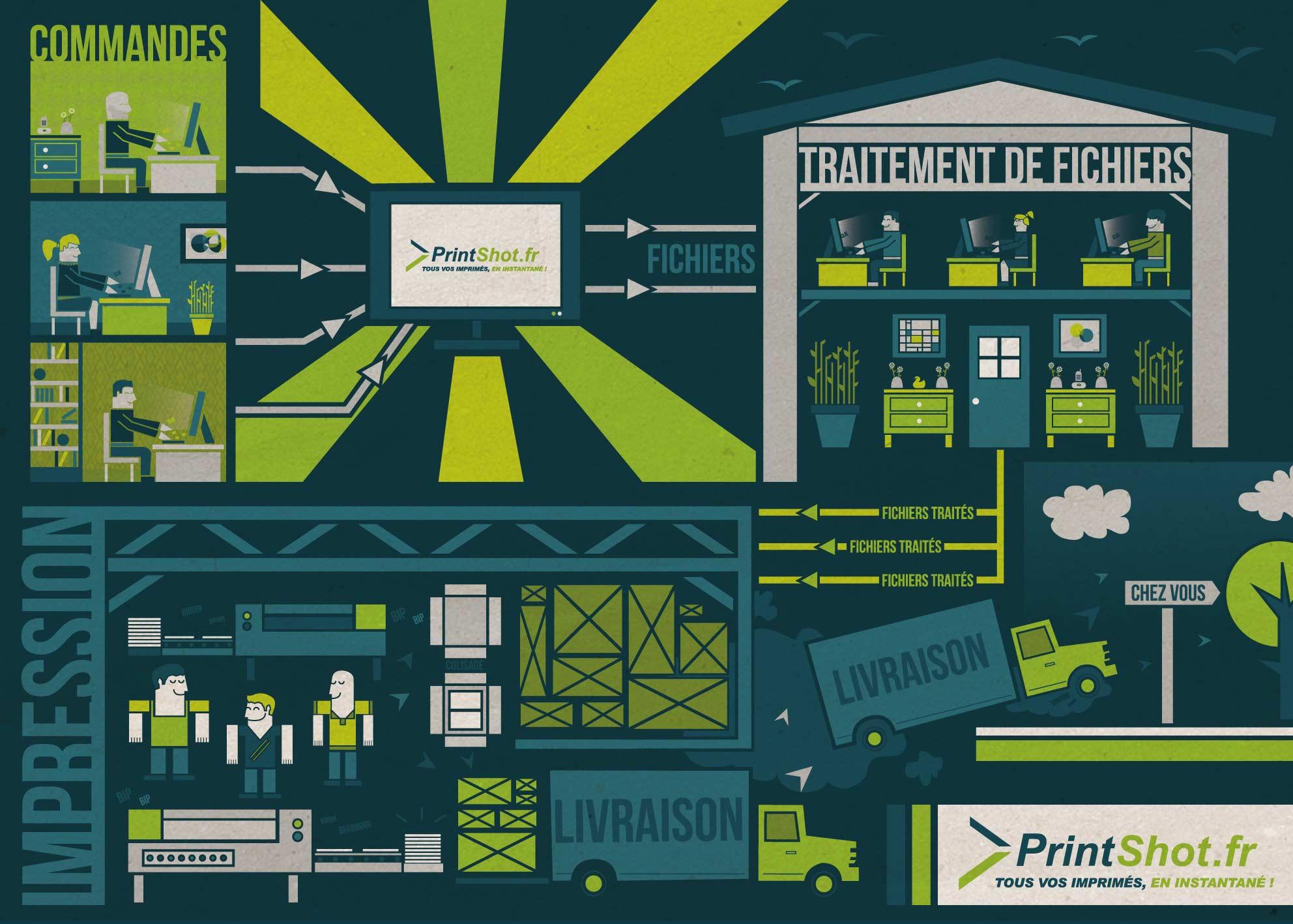 Infographie PrintShot - flat design
